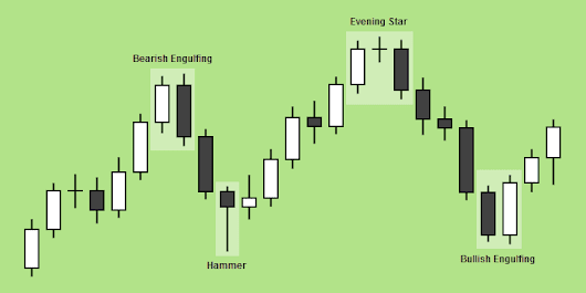 The Best Candlestick Pattern Indicator for MT4 | FX Day Job