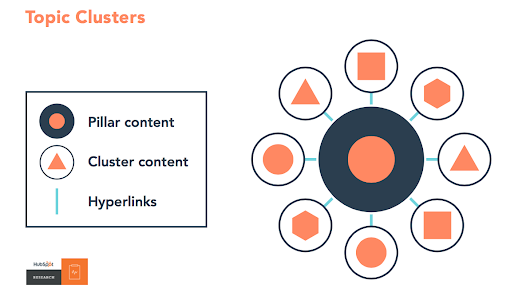 Topic Clusters: The Next Evolution of SEO