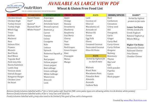 Outstanding Low Carb Diet Food List 600 x 424 · 81 kB · jpeg