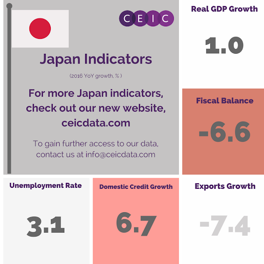 CEIC Indicators - Japan | CEIC
