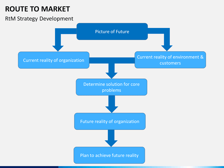 Route To Market Powerpoint Template Sketchbubble