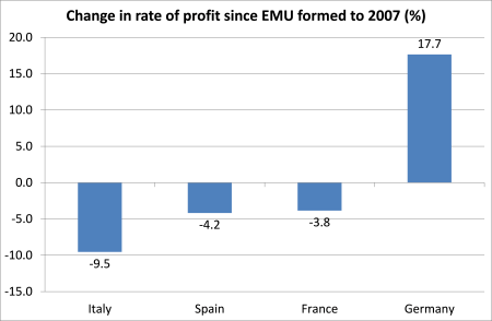 Change in rate of profit under EMU