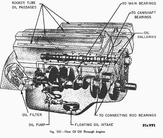 Car Engine Oil Flow Diagram Wiring Diagram For Toro Blower For Wiring Diagram Schematics