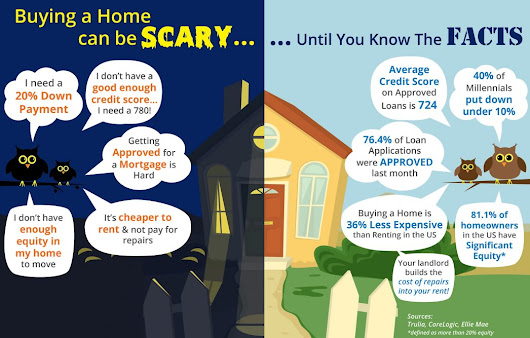 Buying a Home Can Be Scary... Unless You Know the Facts