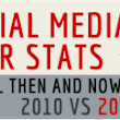 Real Stats on Social Media's Explosion Since the First Social Media Day by Overdrive Interactive