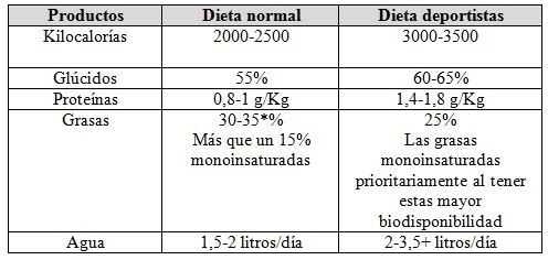 dieta de 3000 calorias para mujer