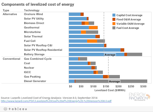 Comparing the levelized cost of energy technologies