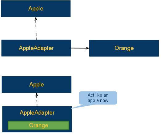 Adapter Pattern In .net Framework - Adapter 1