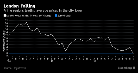 London House Prices Are Having a Bad Christmas