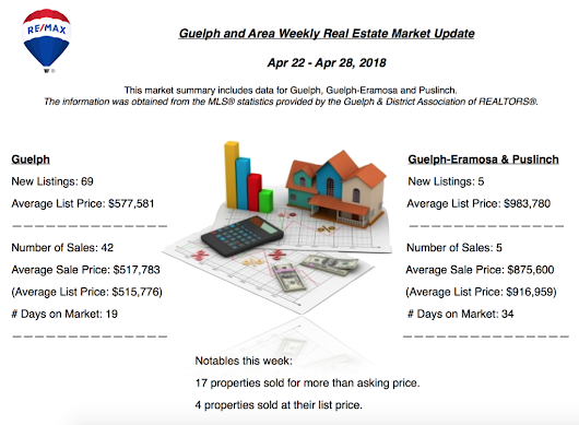 Guelph and Area Weekly Real Estate Market Update - Apr 22 - Apr 28, 2018