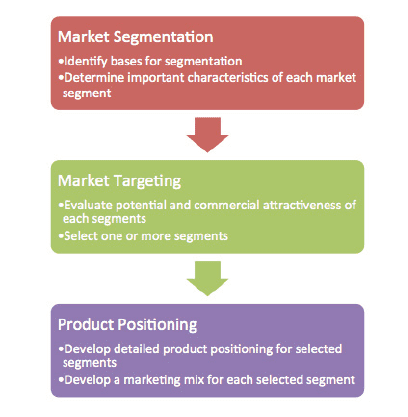 The Segmentation, Targeting and Positioning model