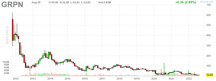 GRPN Groupon, Inc. monthly Stock Chart