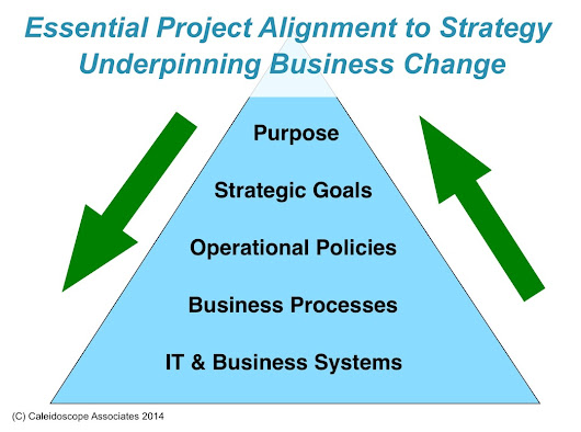 Should you upgrade business processes?