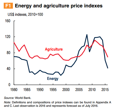 Why you can thank low oil prices for cheaper food