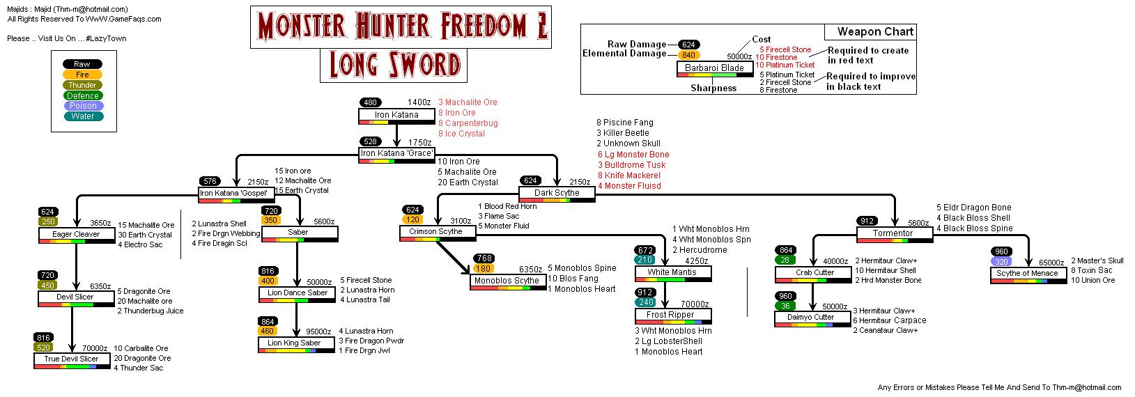 Monster Hunter Freedom 2 Cheats