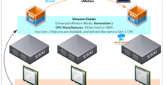 Powercli GUI: Determine the EVC Mode that vmware cluster should be configured | vGeek - Tales from real IT system Administration environment
