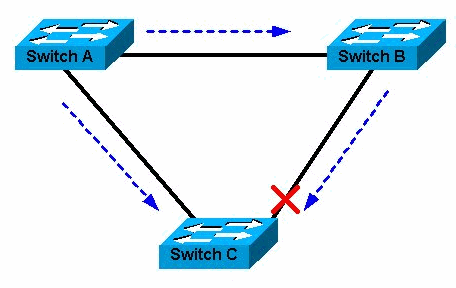 Avoids network loops with Spanning Tree Protocol. Cisco and HP Switch