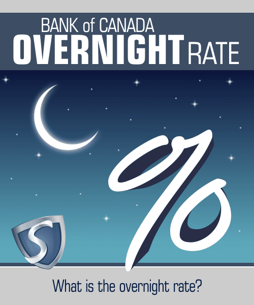 The Target Overnight Rate can affect Mortgage Rates