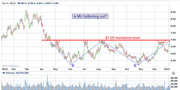 1-year chart of MU (Micron Technology, Inc.)