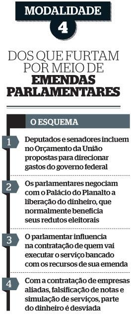 tabela emendas parlamentares (Foto: reprodução)