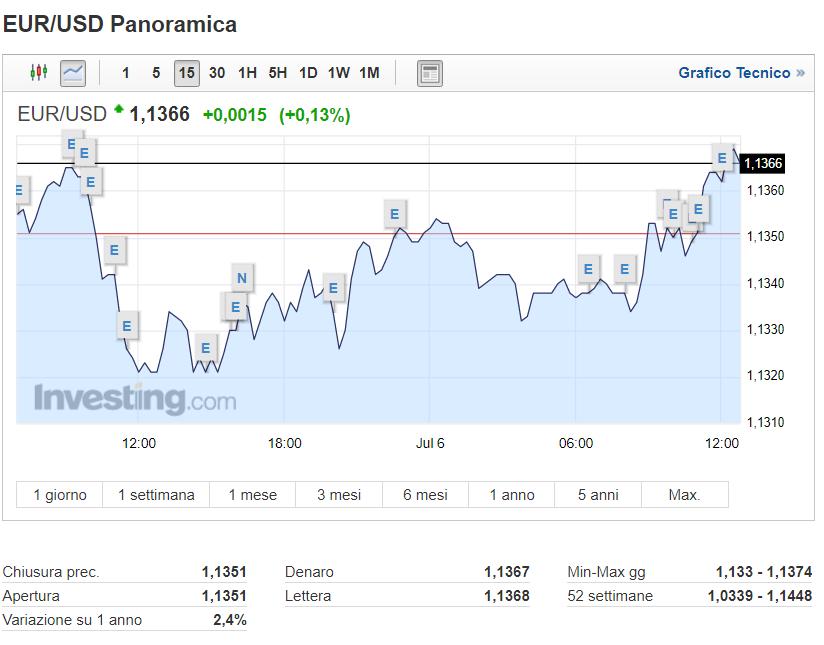 Euro-dollaro: il cambio continua nel suo recupero - blogger.com