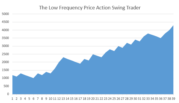 price action swing traders equity curve