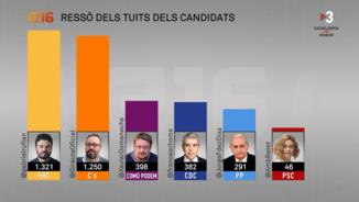 El rànquing del ressò dels missatges dels candidats catalans el 26-J