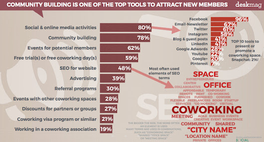 Coworking Spaces Go Big On Content to Attract New Members