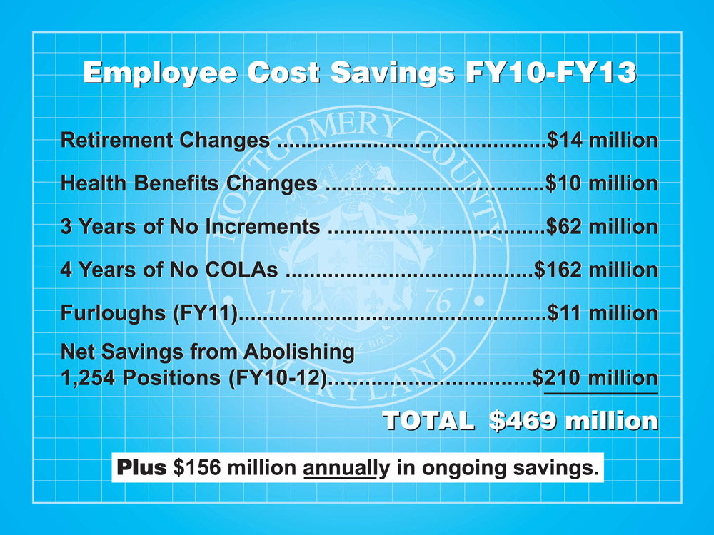 Employee Cost Savings FY10 - FY13