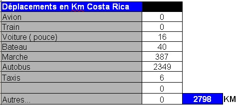 costa rica distances