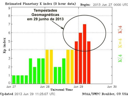 Indice KP em 29 de junho e 2013