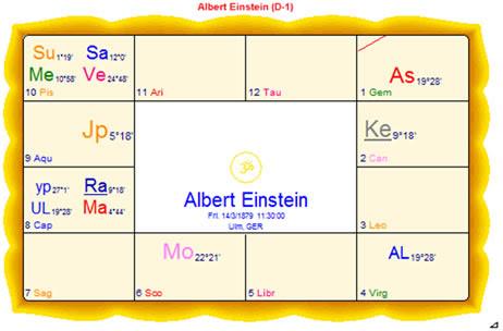 33 Vedic Astrology Birth Chart Interpretation Free Zodiac Art Zodiac And Astrology