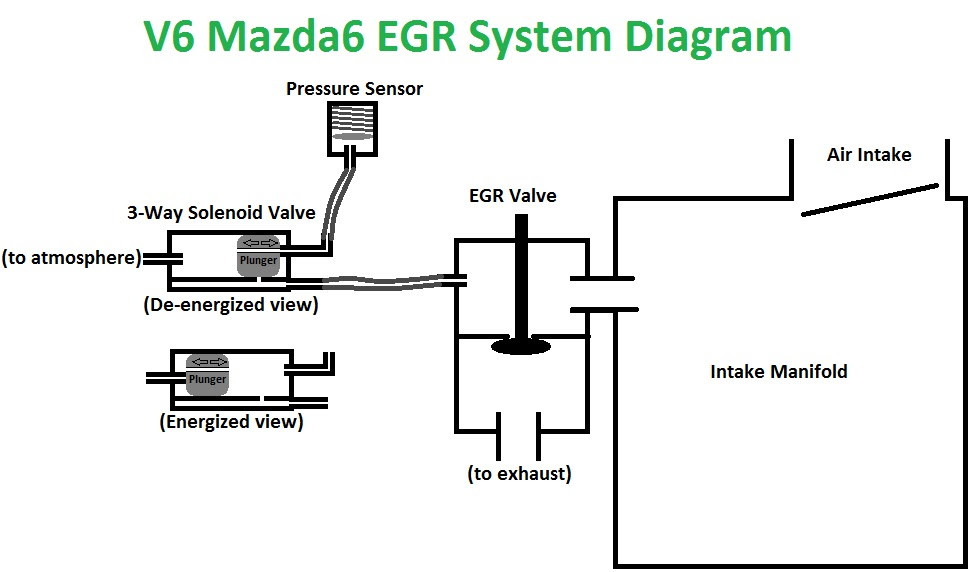 Trying To Eliminate My Egr Valve Got Some Questions Mazda 6 Forums
