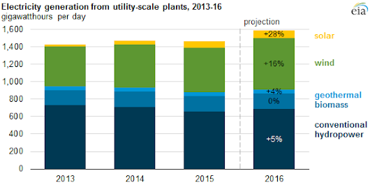 Electricity From Renewable Sources Expected To Grow 9% This Year