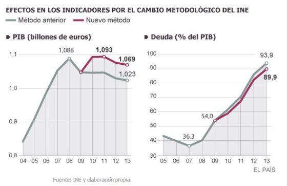 El PIB subirá hasta un 4,5% al sumar prostitución, drogas y otros cambios