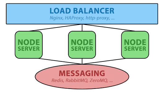 Horizontally Scaling Node.js and WebSockets with Redis - GoldFire Studios