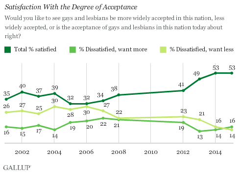 Satisfaction With the Degree of Acceptance