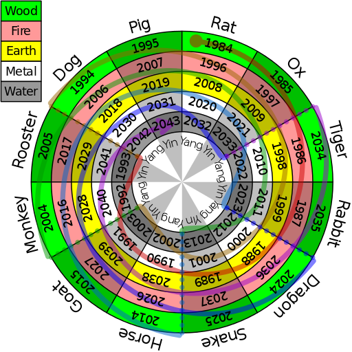Relationship between sexagenary cycle and recent Common Era years