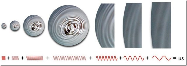 The quantum fluctuations