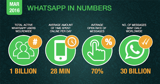The Ultimate Guide to WhatsApp Marketing Strategy | SEJ