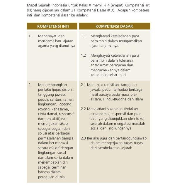 Kunci Jawaban Sejarah Indonesia Kelas 10 Kurikulum 2013 Seputar Sejarah