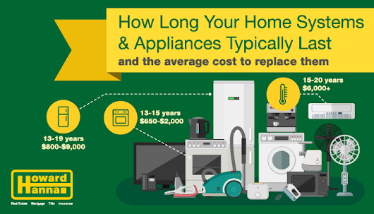 How Long House Appliances and Systems Typically Last