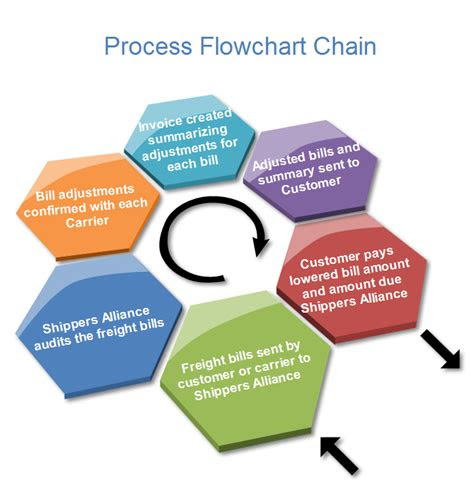 process steps template  software