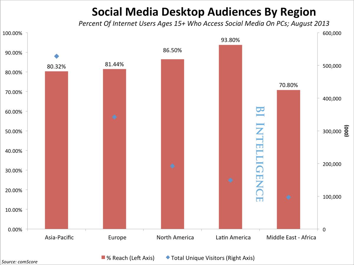 BII social reach region