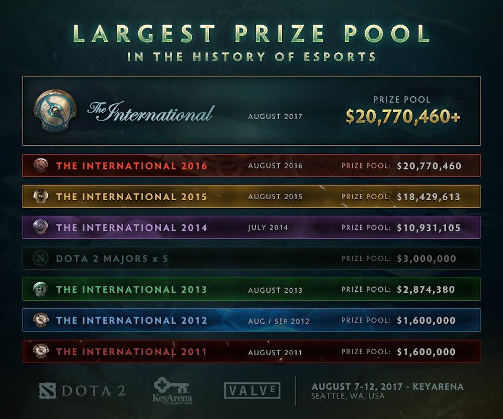The International 2017's Record-Breaking Prize Pool: $20 Million and Counting screenshot