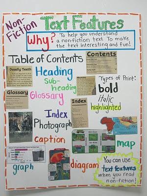 Teaching Text Features Exploring Ela Elementary Nest