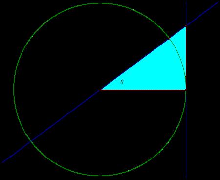 High School Trigonometry/Circular Functions of Real Numbers ...