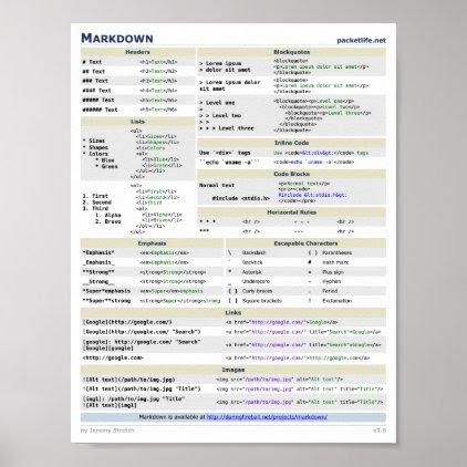 Markdown Cheat Sheet Poster