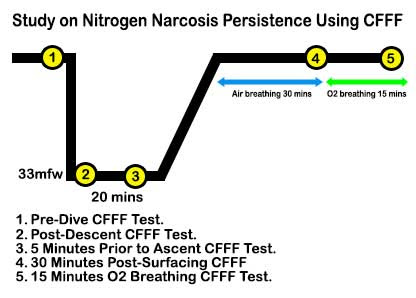 Does Nitrogen Narcosis Impairment Persist?