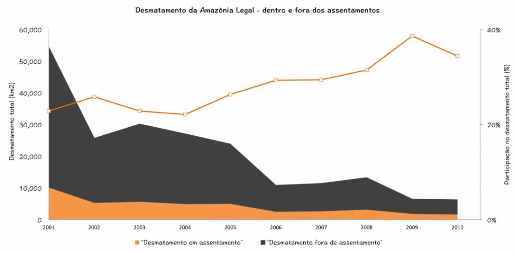 Desmatamento em assentamentos cai em ritmo menor que fora de assentamentos. Ao longo do últimos anos aumentou a participação dos assentamentos no total de área desmatada. Fonte: IMAZON